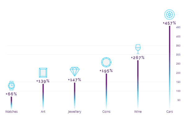 Tend Luxury goods infograph