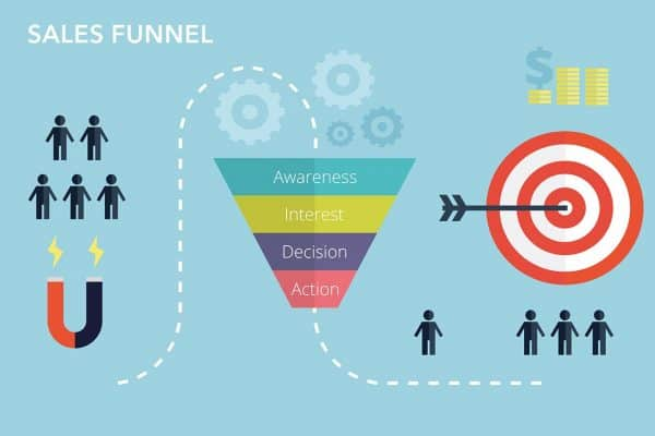 Steps to creating an optomized sales funnel